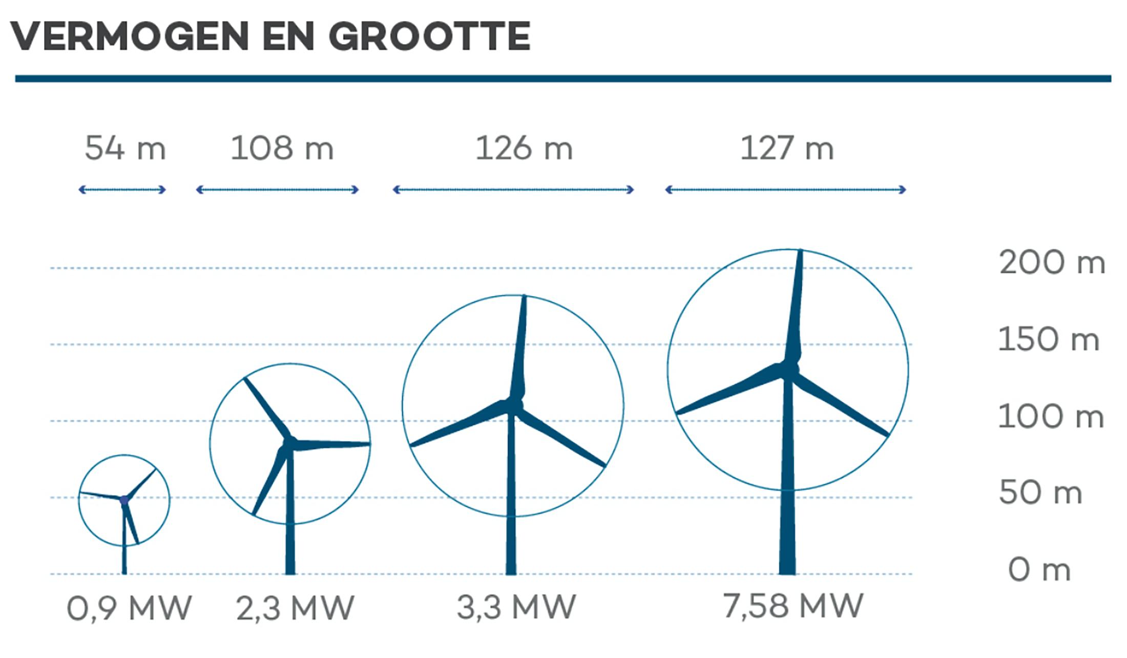 POSAD vermogen en grootte windmolens